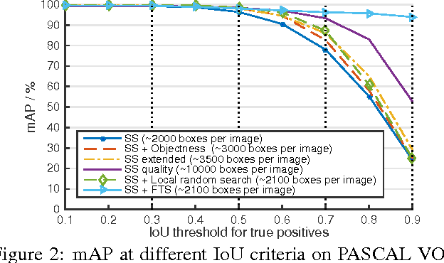Figure 3 for Improving Object Detection with Deep Convolutional Networks via Bayesian Optimization and Structured Prediction