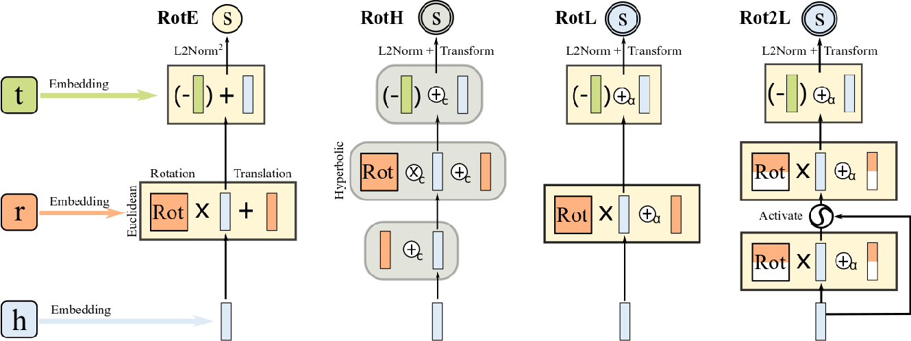 Figure 3 for High-efficiency Euclidean-based Models for Low-dimensional Knowledge Graph Embeddings