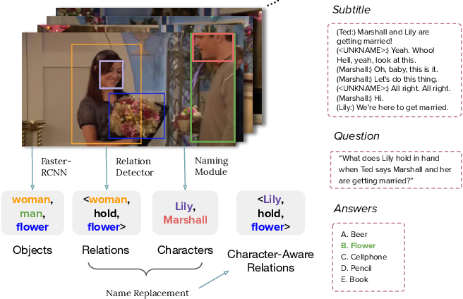 Figure 1 for Character Matters: Video Story Understanding with Character-Aware Relations