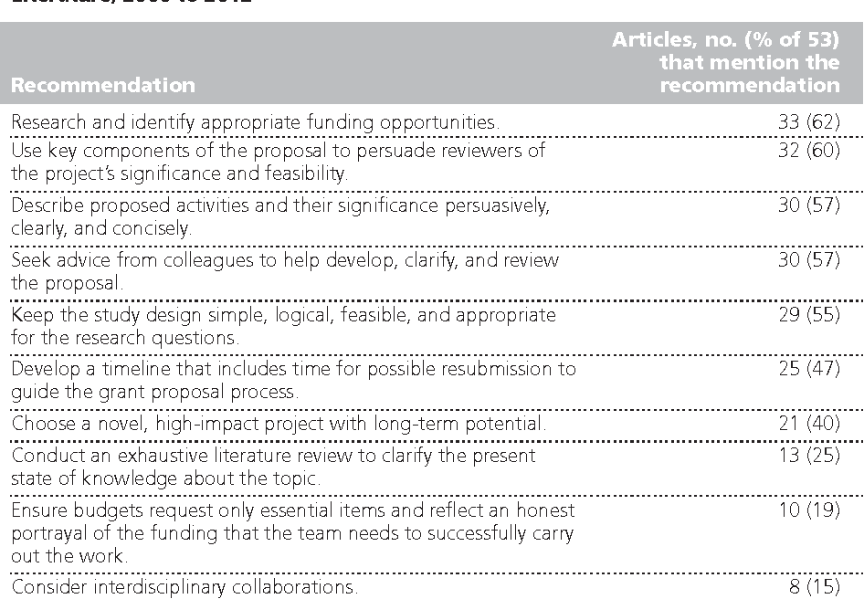 Recommendations For Writing Successful Grant Proposals An