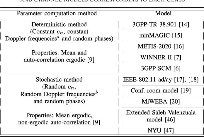 Multipath Cluster Fading Statistics and Modeling in