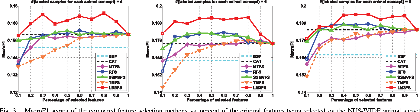 Figure 3 for Large Margin Multi-modal Multi-task Feature Extraction for Image Classification
