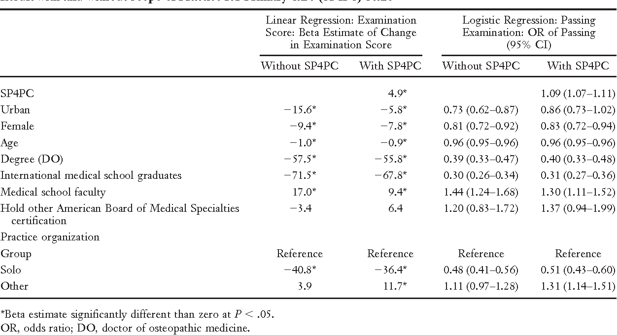 Table 2 from Family physicians' scope of practice and