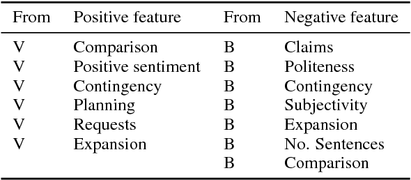 Table 3: Selected features for recognizing imminent betrayal, in decreasing order of the absolute value of their coefficients. The From column indicates whether the message containing the feature comes from the potential Betrayer or the potential Victim. Positive features indicate that an exchange is more likely to be followed by immediate betrayal.