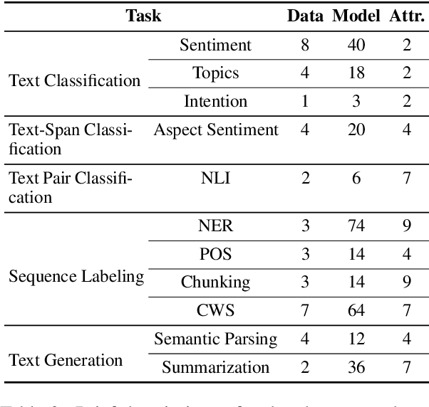 Figure 3 for EXPLAINABOARD: An Explainable Leaderboard for NLP
