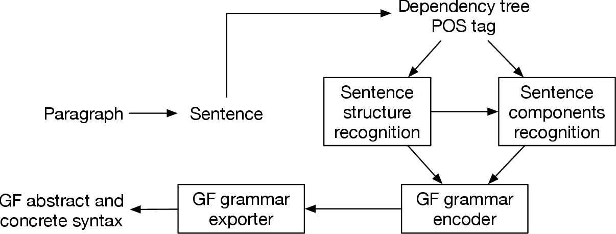Figure 3 for Natural Language Generation for Non-Expert Users