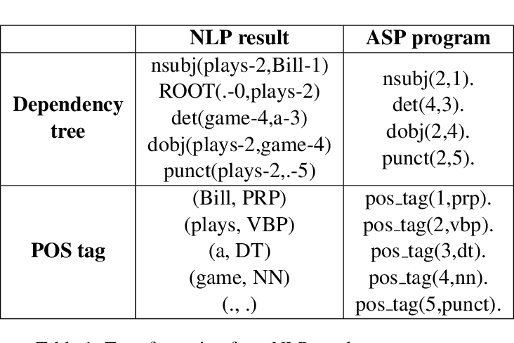 Figure 2 for Natural Language Generation for Non-Expert Users