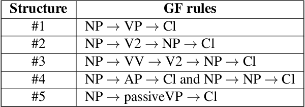 Figure 4 for Natural Language Generation for Non-Expert Users