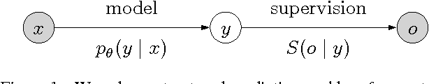 Figure 1 for Estimation from Indirect Supervision with Linear Moments