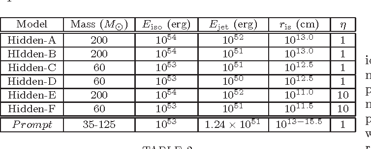 TABLE 2 The parameters varied in the models of GRB considered.