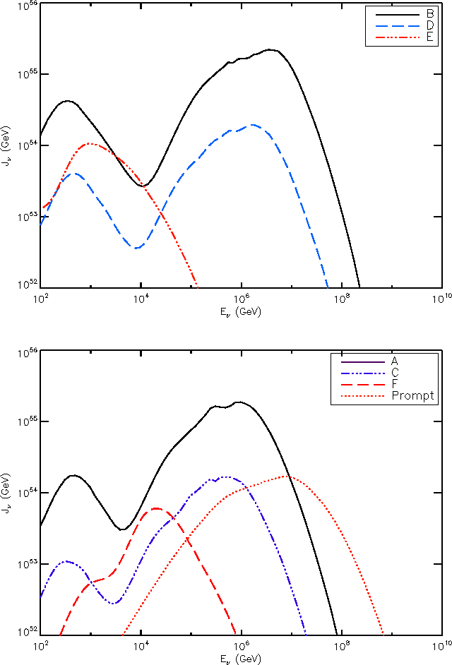 Fig. 1.— Jν for the different models used, see Tab. 2.