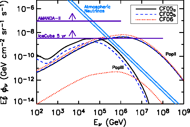 Fig. 3.— The muon neutrino flux E2νΦν for the different Reionization models, using the A model for Jν,III. Upper-right set of curves refer to the PopII flux, lower-left ones to the PopIII contribution under optimistic assumptions (see text).