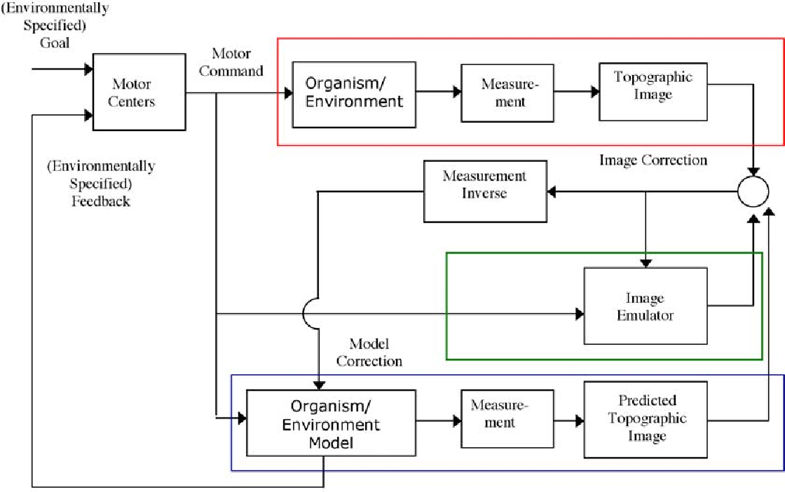 Modality Emulator