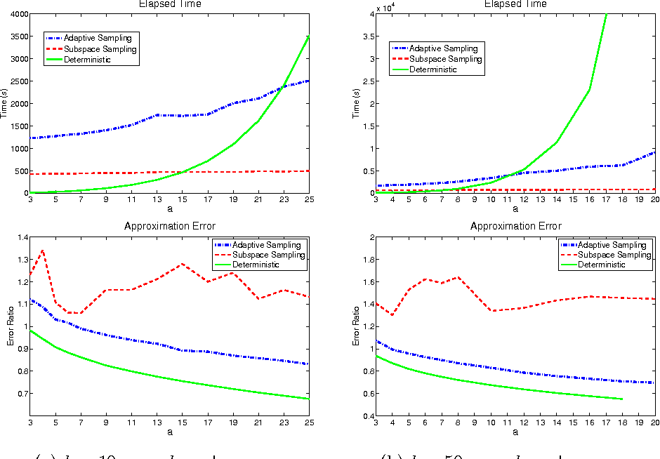 Figure 2 for Improving CUR Matrix Decomposition and the Nyström Approximation via Adaptive Sampling
