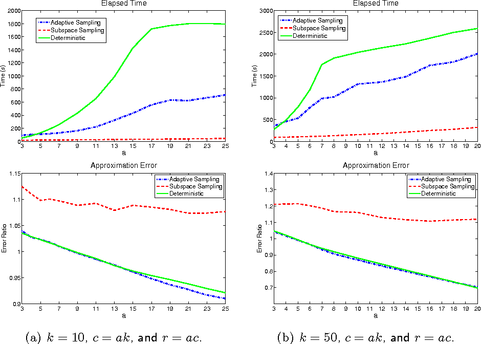 Figure 4 for Improving CUR Matrix Decomposition and the Nyström Approximation via Adaptive Sampling