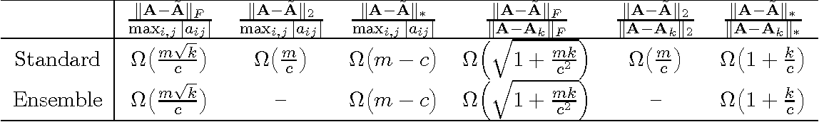 Figure 3 for Improving CUR Matrix Decomposition and the Nyström Approximation via Adaptive Sampling