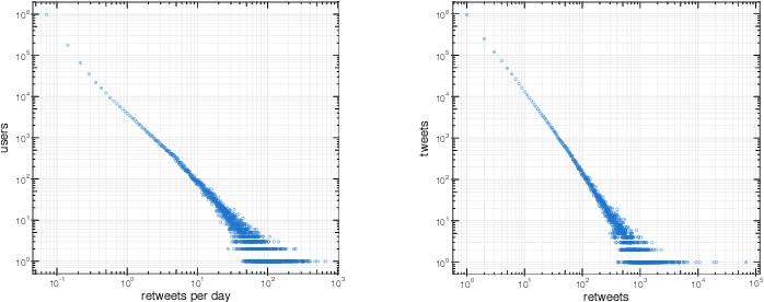 Figure 1 for RTbust: Exploiting Temporal Patterns for Botnet Detection on Twitter