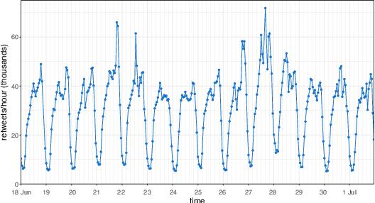 Figure 4 for RTbust: Exploiting Temporal Patterns for Botnet Detection on Twitter