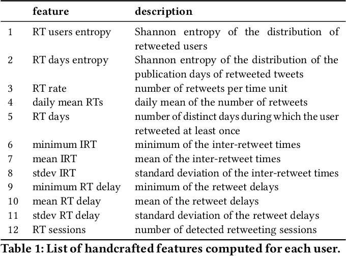 Figure 2 for RTbust: Exploiting Temporal Patterns for Botnet Detection on Twitter