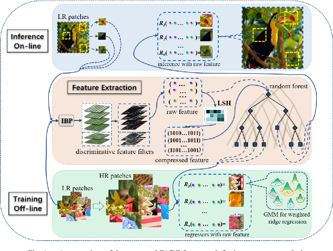 Figure 1 for Image Super-resolution via Feature-augmented Random Forest