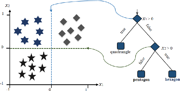 Figure 2 for Image Super-resolution via Feature-augmented Random Forest