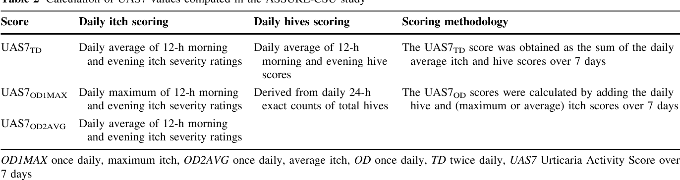 Table 2 from Comparison of Urticaria Activity Score Over 7 Days
