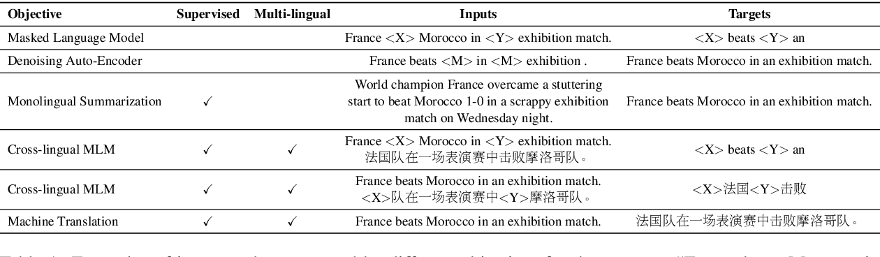 Figure 1 for Mixed-Lingual Pre-training for Cross-lingual Summarization