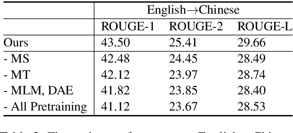 Figure 4 for Mixed-Lingual Pre-training for Cross-lingual Summarization