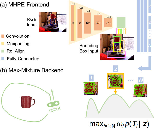 Figure 1 for A Multi-Hypothesis Approach to Pose Ambiguity in Object-Based SLAM