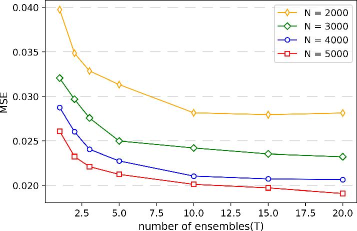 Figure 3 for Histogram Transform Ensembles for Large-scale Regression
