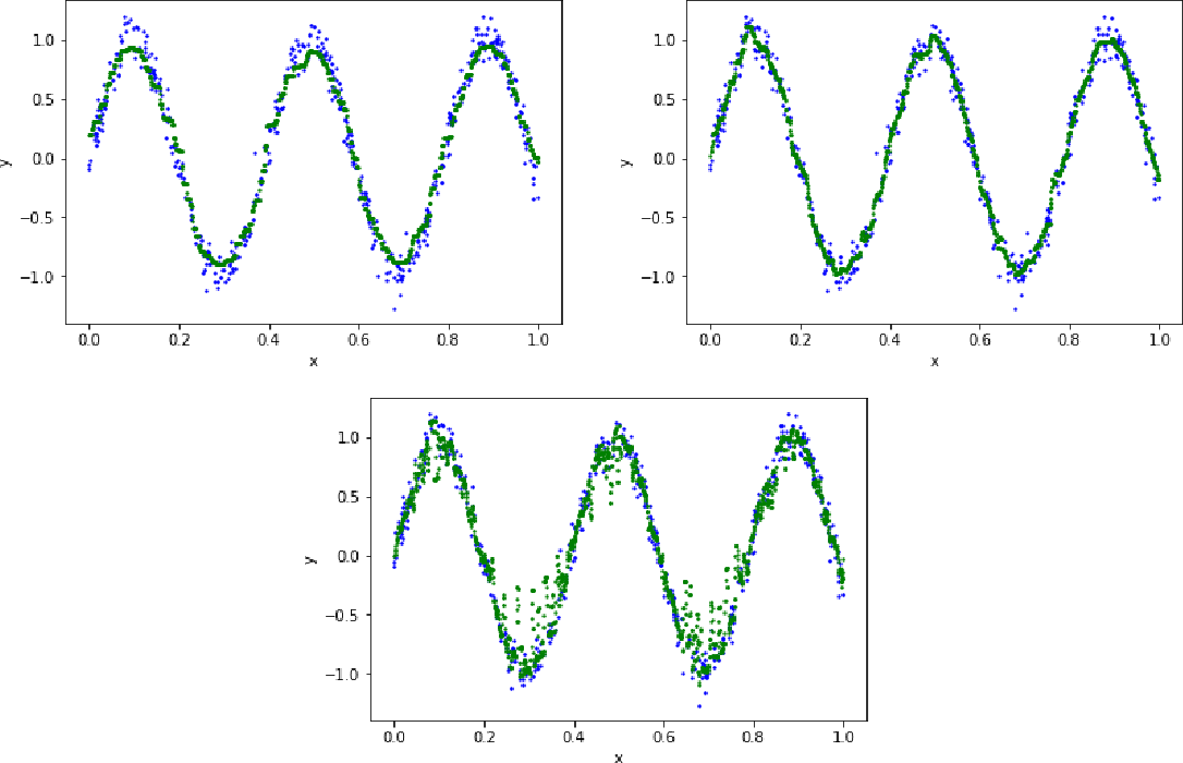 Figure 4 for Histogram Transform Ensembles for Large-scale Regression