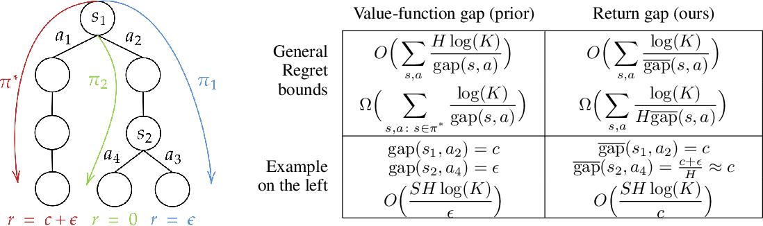 Figure 1 for Beyond Value-Function Gaps: Improved Instance-Dependent Regret Bounds for Episodic Reinforcement Learning