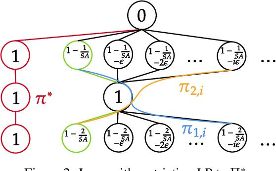 Figure 2 for Beyond Value-Function Gaps: Improved Instance-Dependent Regret Bounds for Episodic Reinforcement Learning