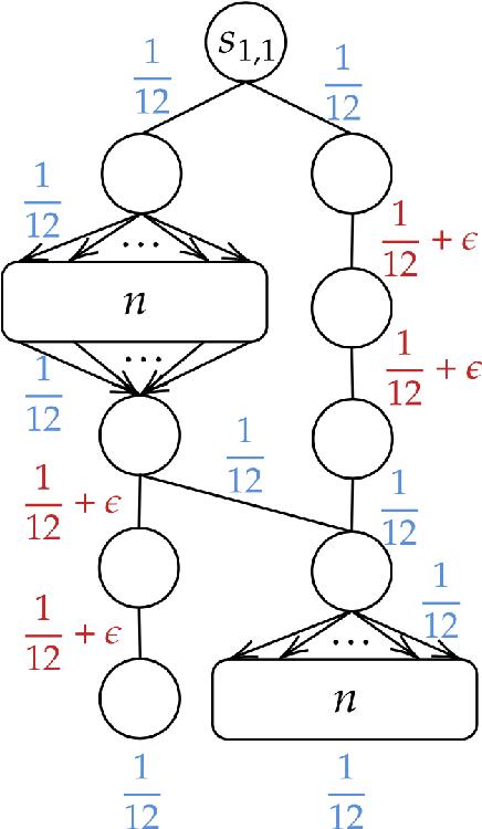 Figure 3 for Beyond Value-Function Gaps: Improved Instance-Dependent Regret Bounds for Episodic Reinforcement Learning