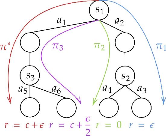 Figure 4 for Beyond Value-Function Gaps: Improved Instance-Dependent Regret Bounds for Episodic Reinforcement Learning