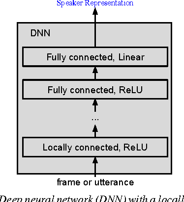 Figure 1 for End-to-End Text-Dependent Speaker Verification