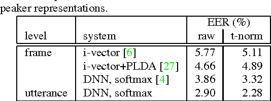 Figure 4 for End-to-End Text-Dependent Speaker Verification