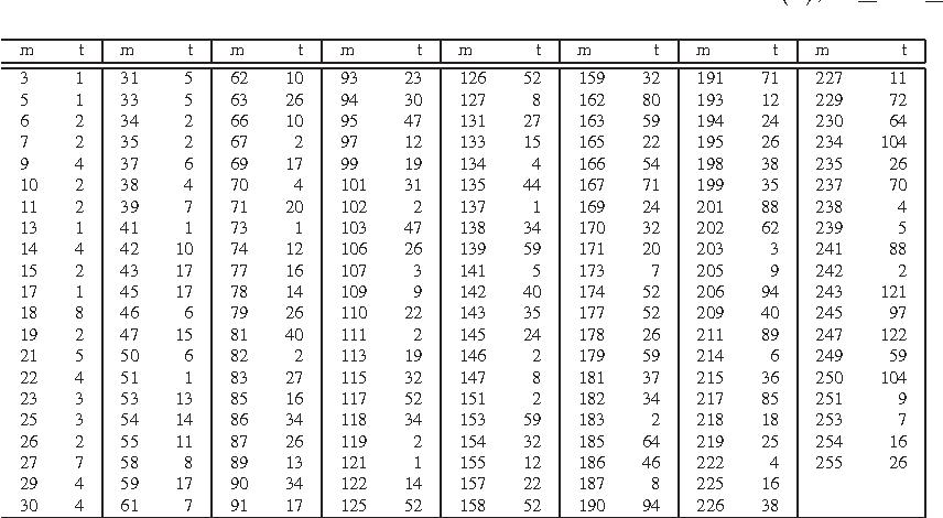 table A.4