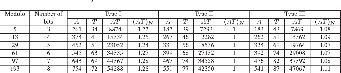 table 3.5