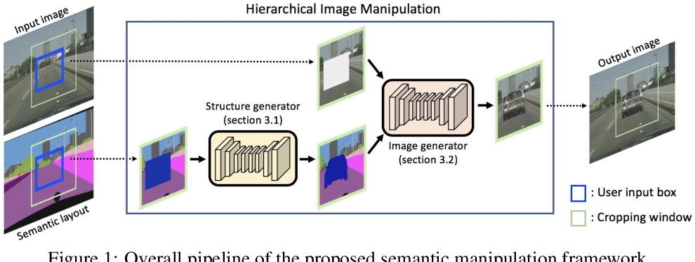 Figure 1 for Learning Hierarchical Semantic Image Manipulation through Structured Representations
