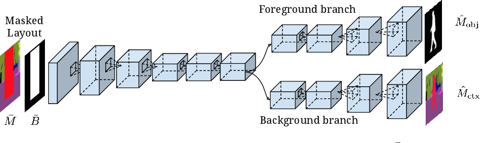 Figure 4 for Learning Hierarchical Semantic Image Manipulation through Structured Representations