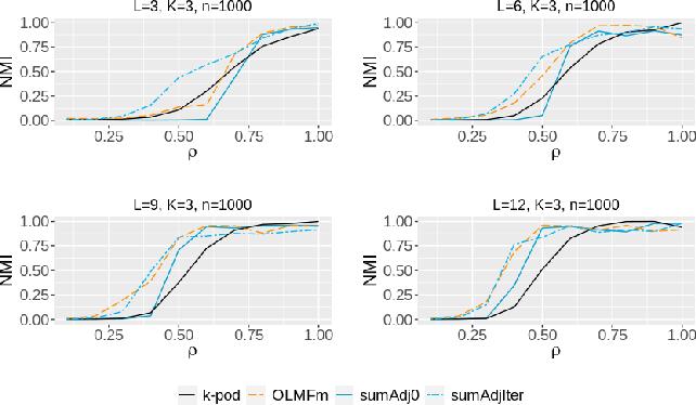 Figure 1 for Clustering multilayer graphs with missing nodes