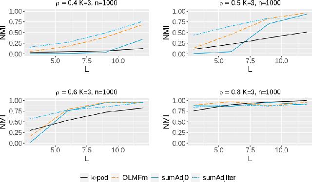 Figure 3 for Clustering multilayer graphs with missing nodes