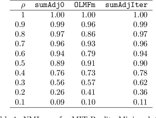 Figure 2 for Clustering multilayer graphs with missing nodes