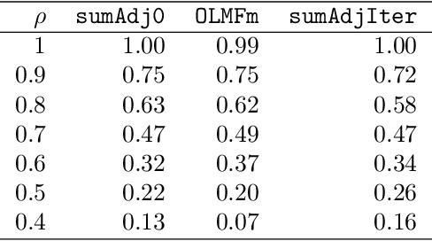 Figure 4 for Clustering multilayer graphs with missing nodes
