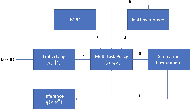Figure 3 for Zero-Shot Skill Composition and Simulation-to-Real Transfer by Learning Task Representations