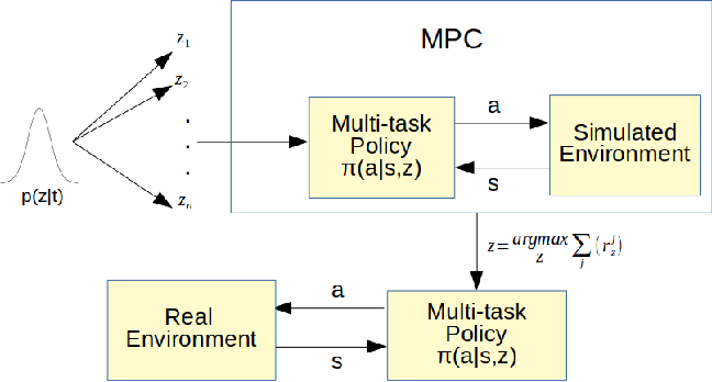 Figure 4 for Zero-Shot Skill Composition and Simulation-to-Real Transfer by Learning Task Representations
