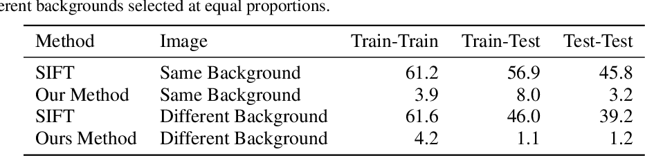 Figure 2 for Visual Descriptor Learning from Monocular Video