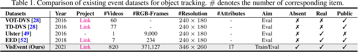 Figure 2 for VisEvent: Reliable Object Tracking via Collaboration of Frame and Event Flows