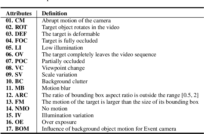 Figure 4 for VisEvent: Reliable Object Tracking via Collaboration of Frame and Event Flows